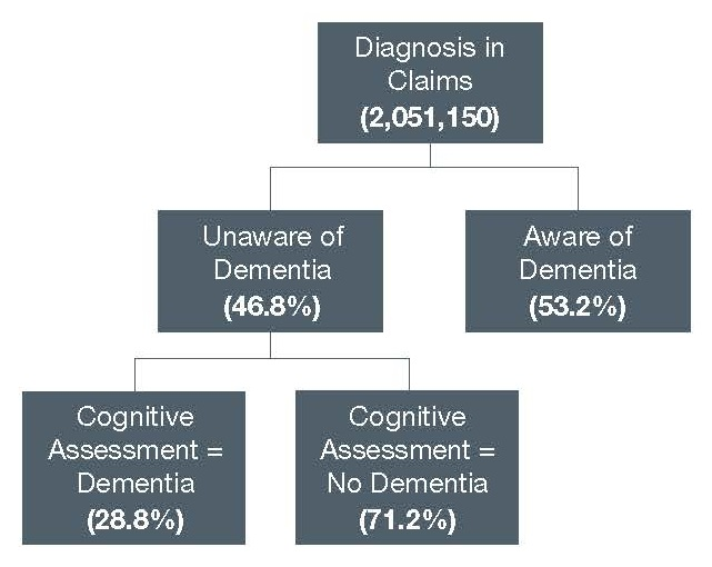 FIGURE 1, Organization Diagram. Top Box shows Diagnosis in Claims (2,051,150), divided in the level below by Unaware of Dementia (46.8%) and Aware of Dementia (53.2%).  Unaware of Dementia is also divided in a third level into Cognitive Assessment = Dementia (28.8%) and Cognitive Assessment = No Dementia (71.2%).