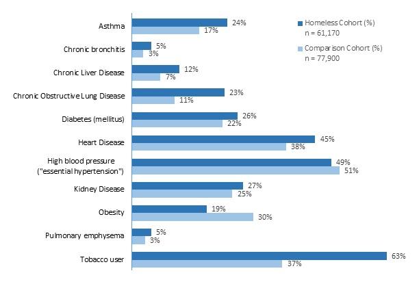 FIGURE 1, Bar Chart: Percent Comparison of Homeless Cohort (n=61,170) and Comparison Cohort (n=77,900). Asthma Homeless 24% vs Comparison 17%; Chronic bronchitis Homeless 5% vs Comparison 3%; Chronic Liver Disease Homeless 12% vs Comparison 7%; Chronic Obstructive Lung Disease Homeless 23% vs Comparison 11%; Diabetes Homeless 26% vs Comparison 22%; Heart Disease Homeless 45% vs Comparison 38%; High Blood Pressure Homeless 49% vs Comparison 51%; Kidney Disease Homeless 27% vs Comparison 25%; Obesity Homeless 19% vs Comparison 30%; Pulmonary Emphysema Homeless 5% vs Comparison 3%; Tobacco User Homeless 63% vs Comparison 37%.