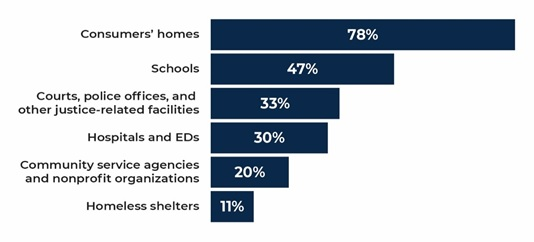 FIGURE 2, Bar Chart: Consumers' homes 78%; Schools 47%; Courts, police offices, and other justice-related facilities 33%; Hospitals and EDs 30%; Community service agencies and nonprofit organizations 20%; Homeless shelters 11%.