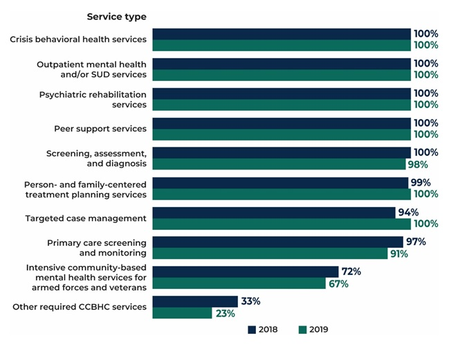 FIGURE 4, Bar Chart: Crisis BH services 2018 (100%), 2019 (100%); Outpatient MH and/or SUD services 2018 (100%), 2019 (100%); Psychiatric rehabilitation services 2018 (100%), 2019 (100%); Peer support services 2018 (100%), 2019 (100%); Screening, assessment, and diagnosis 2018 (100%), 2019 (98%); Person and family-centered treatment planning services 2018 (99%), 2019 (100%); TCM 2018 (94%), 2019 (100%); Primary care screening and monitoring 2018 (97%), 2019 (91%); Intensive community-based MH services for armed forces and veterans 2018 (72%), 2019 (67%); Other required CCBHC services 2018 (33%), 2019 (23%).