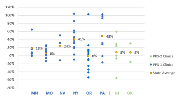 FIGURE 6, Scatter Plot: This graph shows PPS-1 and PPS-2 clinics' DY1 rates paid as a percent of total cost per visit-day or visit-month and state averages. The state average rate per visit-day for PPS-1, or rate per visit-month for PPS-2, as percentage share of  DY1 costs was lowest in Oregon (0%) followed by Missouri (6%), New Jersey (8%), Oklahoma (8%), Minnesota (18%), Nevada (24%), New York (41%) and Pennsylvania (48%).