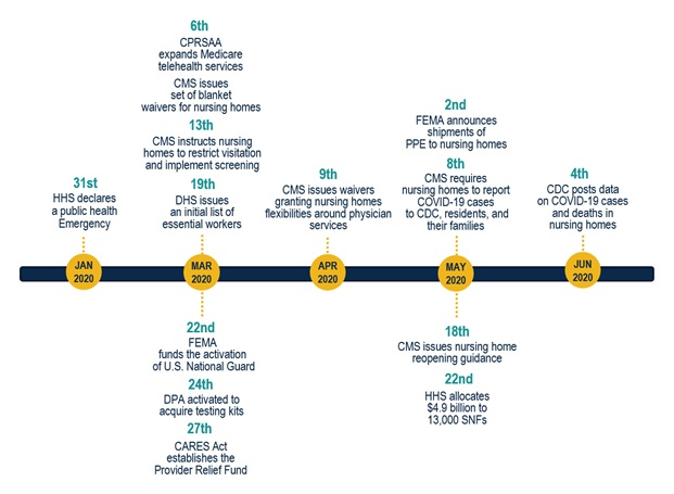 EXHIBIT 2, Timeline: Depicts federal actions taken in response to COVID-19 in nursing homes January-June 2020. These actions include: January 31--HHS declares a public health emergency. March 6--CPRSAA expands Medicare telehealth services, and CMS issues set of blanket waivers for nursing homes. March 13--CMS instructs nursing homes to restrict visitation and implement screening. March 19--DHS issues an initial list of essential workers. March 22--FEMA funds the activation of U.S. National Guard. March 24--DPA activated to acquire testing kits. March 27--CARES Act establishes the Provider Relief Fund. April 9--CMS issues waivers granting nursing homes flexibilities around physician services. May 2--FEMA announces shipments of personal protective equipment to nursing homes. May 8--CMS requires nursing homes to report COVID-19 cases to CDC, residents, and their families. May 18--CMS issues nursing home reopening guidance. May 22--HHS allocates 4.9 billion dollars to 13,000 SNFs. June 4--CDC posts data on COVID-19 cases and deaths in nursing homes.