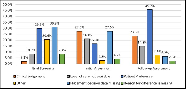 EXHIBIT 5, Bar Chart: The reasons for differences between indicated level of care and the placement decision examined in this exhibit are clinical judgement, level of care not available, patient preference, other, placement decision data missing, and reason for difference is missing.