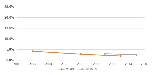 EXHIBIT 3, Line Chart: This exhibit is a line graph with the y-axis as a percentage from 0% to 25% and the x-axis the year of data for each data source. It shows the percent of older adults residing in nursing homes by year for the MCBS and the NHATS.