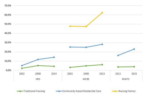 EXHIBIT 4, Line Chart: This line graph shows the percent of older adults with Alzheimer's/dementia residing in traditional housing, community-based residential care, and nursing facilities by year and data source. The y-axis shows the percent, ranging from 0% to 70%, and the x-axis is grouped by year and by data source. There is a line for each residential setting.