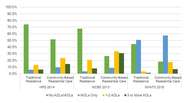 EXHIBIT 10, Bar Chart: This bar graph shows the percent of older adults in each setting by the number of ADL or IADL limitations they report (i.e., No ADLs/IADLs, IADLs Only, 1-2 ADLs, or 3 or more ADLs) using the most recent year of data from each data source. The y-axis shows the percent, ranging from 0% to 100%, and the x-axis is grouped by data source and setting.