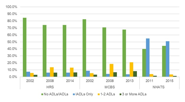 EXHIBIT 11, Bar Chart: This bar graph shows the percent of older adults residing in traditional housing by the number of ADL or IADL limitations they report (i.e., No ADLs/IADLs, IADLs Only, 1-2 ADLs, or 3 or more ADLs), by year and data source. The y-axis shows the percent, ranging from 0% to 100%, and the x-axis is grouped by year and by data source.