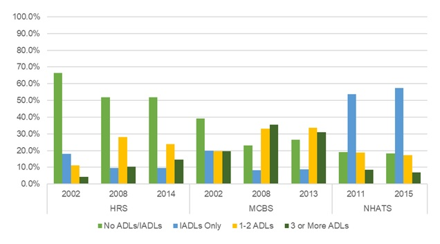 EXHIBIT 12, Bar Chart: This bar graph shows the percent of older adults residing in community-based residential care by the number of ADL or IADL limitations they report (i.e., No ADLs/IADLs, IADLs Only, 1-2 ADLs, or 3 or more ADLs), by year and data source. The y-axis shows the percent, ranging from 0% to 100%, and the x-axis is grouped by year and by data source.