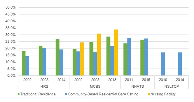 EXHIBIT 13, Bar Chart: This bar graph shows the percent of older adults with diabetes residing in traditional housing, community-based residential care, and nursing facilities by year and data source. The y-axis shows the percent, ranging from 0% to 50%, and the x-axis is grouped by year and by data source.