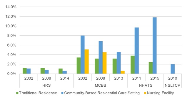 EXHIBIT 14, Bar Chart: This bar graph shows the percent of older adults with a hip fracture residing in traditional housing, community-based residential care, and nursing facilities by year and data source. The y-axis shows the percent, ranging from 0% to 14%, and the x-axis is grouped by year and by data source.