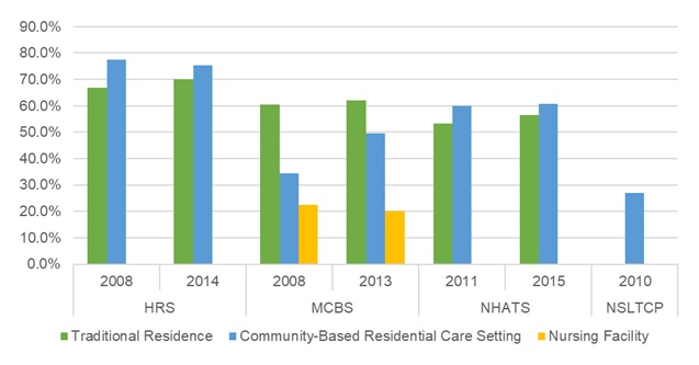 EXHIBIT 15, Bar Chart: This bar graph shows the percent of older adults with arthritis residing in traditional housing, community-based residential care, and nursing facilities by year and data source. The y-axis shows the percent, ranging from 0% to 90%, and the x-axis is grouped by year and by data source.