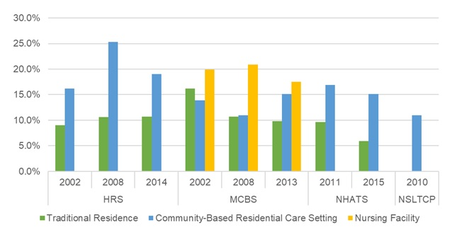 EXHIBIT 16, Bar Chart: This bar graph shows the percent of older adults with stroke residing in traditional housing, community-based residential care, and nursing facilities by year and data source. The y-axis shows the percent, ranging from 0% to 30%, and the x-axis is grouped by year and by data source.