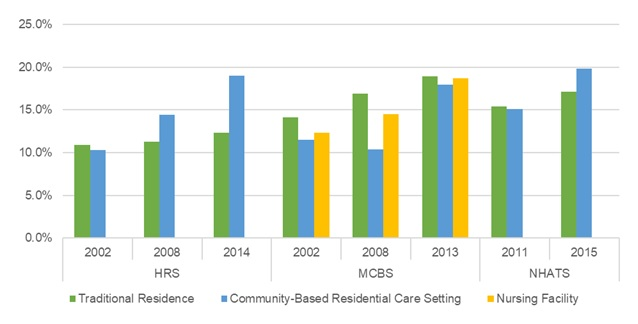 EXHIBIT 17, Bar Chart: This bar graph shows the percent of older adults with lung disease residing in traditional housing, community-based residential care, and nursing facilities by year and data source. The y-axis shows the percent, ranging from 0% to 25%, and the x-axis is grouped by year and by data source.