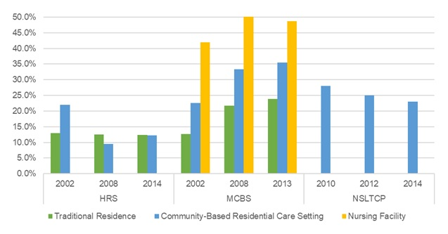 EXHIBIT 18, Bar Chart: This bar graph shows the percent of older adults with mental disorder/depression residing in traditional housing, community-based residential care, and nursing facilities by year and data source. The y-axis shows the percent, ranging from 0% to 50%, and the x-axis is grouped by year and by data source.