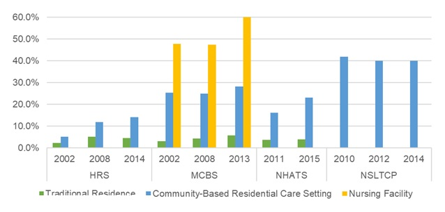 EXHIBIT 19, Bar Chart: This bar graph shows the percent of older adults with Alzheimer's/dementia residing in traditional housing, community-based residential care, and nursing facilities by year and data source. The y-axis shows the percent, ranging from 0% to 60%, and the x-axis is grouped by year and by data source.