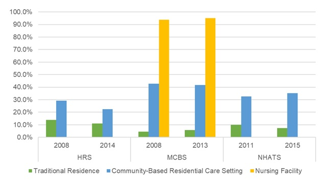 EXHIBIT 20, Bar Chart: This bar graph shows the percent of older adults with a HIPAA-defined disability residing in traditional housing, community-based residential care, and nursing facilities by year and data source. The y-axis shows the percent, ranging from 0% to 100%, and the x-axis is grouped by year and by data source.