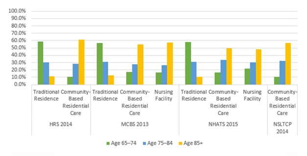 EXHIBIT 6, Bar Chart: This bar graph shows the percent of older adults in each setting by their age group (i.e., 65-75, 75-84, and 85+) using the most recent year of data from each data source. The y-axis shows the percent, ranging from 0% to 100%, and the x-axis is grouped by data source and setting.