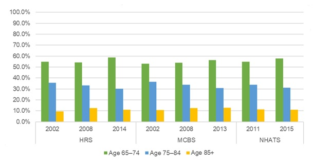 EXHIBIT 7, Bar Chart: This bar graph shows the percent of older adults residing in traditional housing by their age group (i.e., 65-75, 75-84, and 85+), by year and data source. The y-axis shows the percent, ranging from 0% to 100%, and the x-axis is grouped by year and by data source.