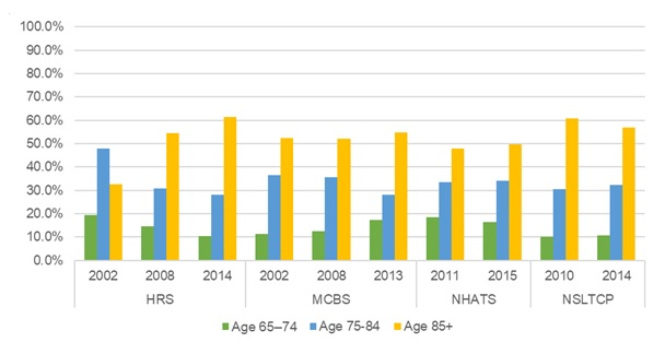 EXHIBIT 8, Bar Chart: This bar graph shows the percent of older adults residing in community-based residential care by their age group (i.e., 65-75, 75-84, and 85+), by year and data source. The y-axis shows the percent, ranging from 0% to 100%, and the x-axis is grouped by year and by data source.