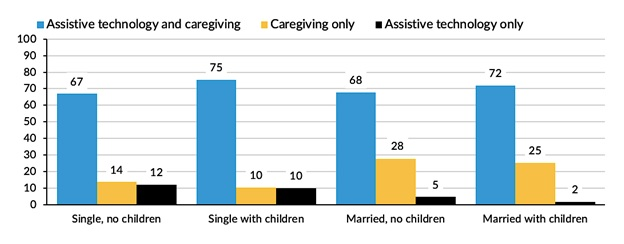 FIGURE 4, Bar Chart: Percent of Older Adults with LTSS Needs who use assistive technology and care, care, only, or assistive technology only by family structure. See report text for full graph description.