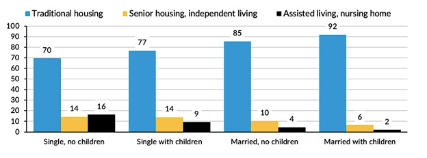 FIGURE 5, Bar Chart: Percent of Older Americans with LTSS Needs residing in traditional housing; senior or independent living, or assisted living or nursing homes by family structure. See report text for full graph description.