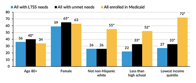 FIGURE 7, Bar Chart: Unmet need for care and Medicaid enrollment among older Americans with LTSS needs by characteristics associated with unmet need or Medicaid. See report text for full graph description.