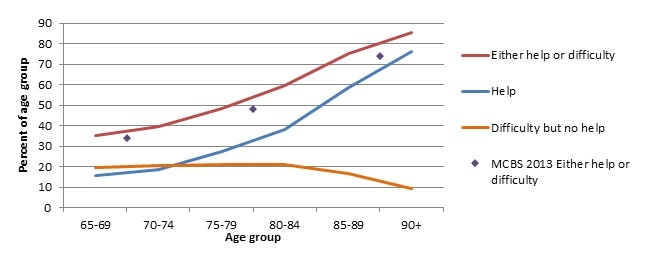 FIGURE 1, Line Chart: Estimated percent of older adults needing assistance with routine activities by age, NHATS 2011 and MCBS 2013. See report text for full graph description.