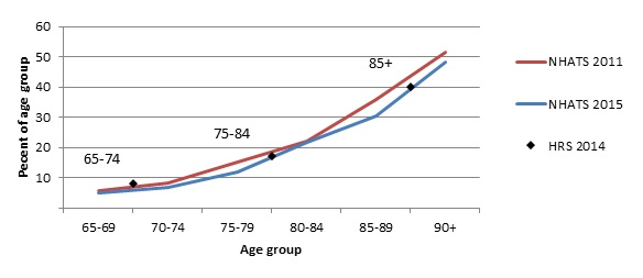 FIGURE 2, Line Chart. Estimated percent of older adults meeting HIPAA criteria by age, NHATS 2011, NHATS 2015, and MCBS 2013. See report text for full graph description.