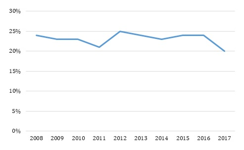 FIGURE 1, Line Chart: This graph shows trends in hospital readmission/emergency department visit among infants born with neonatal abstinence syndrome from 2008 to 2017.
