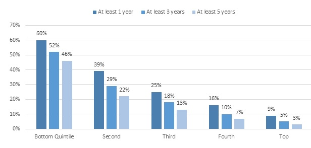 FIGURE 1, Bar Chart: Sets of data for At Least 1 Year, At Least 3 Years, At Least 5 Years. Bottom Quintile--60%, 52%, 46%. Second--39%, 29%, 22%. Third--25%, 18%, 13%. Fourth--16%, 10%, 7%. Top--9%, 5%, 3%.