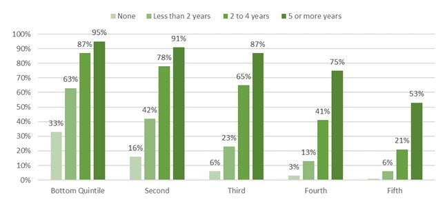 FIGURE 2, Bar Chart: Sets of data for None, Less than 2 Years, 2-4 Years, 5 or More Years. Bottom Quintile--33%, 63%, 87%, 95%. Second--16%, 42%, 78%, 91%. Third--6%, 23%, 65%, 87%. Fourth--3%, 13%, 41%, 75%. Fifth---%, 6%, 21%, 53%.