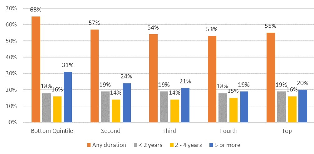 FIGURE 1, Bar Chart: Sets of data for Any Duration, Less than 2 Years, 2-4 Years, 5 or More. Bottom Quintile--65%, 18%, 16%, 31%. Second--57%, 19%, 14%, 24%. Third--54%, 19%, 14%, 21%. Fourth--53%, 18%, 15%, 19%. Top--55%, 19%, 16%, 20%.