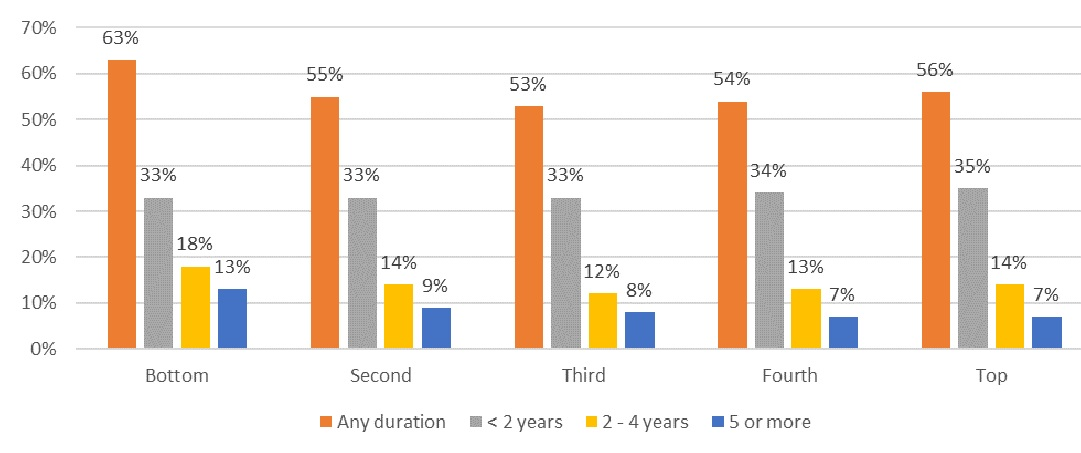 FIGURE 2, Bar Chart: Sets of data for Any Duration, Less than 2 Years, 2-4 Years, 5 or More. Bottom--63%, 33%, 18%, 13%. Second--57%, 33%, 14%, 9%. Third--53%, 33%, 12%, 8%. Fourth--54%, 34%, 13%, 7%. Top--56%, 35%, 14%, 7%.