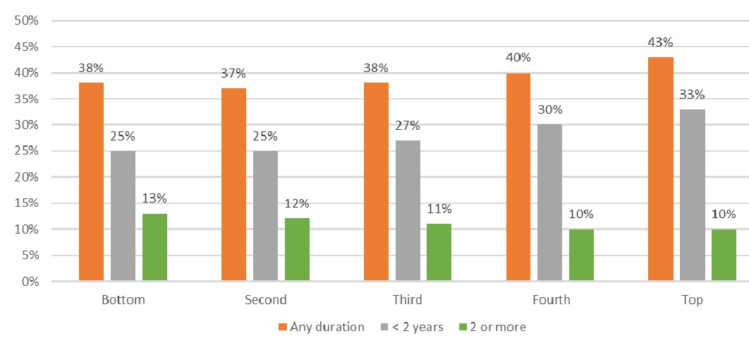 FIGURE 3, Bar Chart: Sets of data for Any Duration, Less than 2 Years, 2 or More. Bottom--38%, 25%, 13%. Second--37%, 25%, 12%. Third--38%, 27%, 11%. Fourth--40%, 30%, 10%. Top--43%, 33%, 10%.