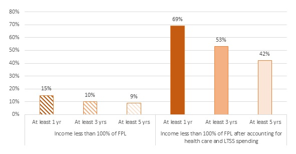 FIGURE 1, Bar Chart: Income Less Than 100% of FPL--At least 1 year 15%, At least 3 years 10%, At least 5 years 9%. Income Less Than 100% of FPL after Accounting for Health Care and LTSS Spending--At least 1 year 69%, At least 3 years 53%, At least 5 years 42%.
