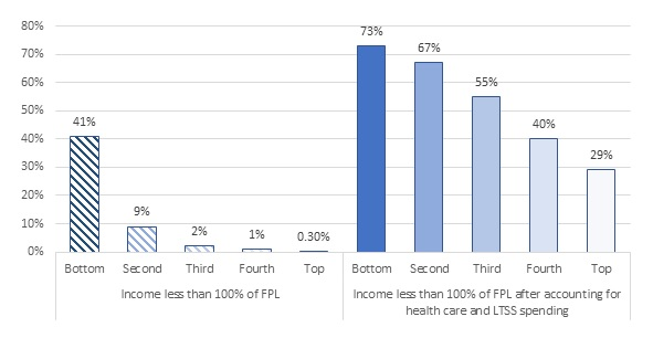 FIGURE 2, Bar Chart: Income Less Than 100% of FPL--Bottom 41%, Second 9%, Third 2%, Fourth 1%, Top 0.30%. Income Less Than 100% of FPL After Accounting for Health Care and LTSS Spending--Bottom 73%, Second 67%, Third 55%, Fourth 40%, Top 29%.