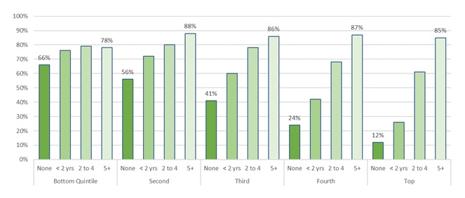 FIGURE 3, Bar Chart: Bottom Quintile--None 66%, 5+ Years 78%. Second--None 56%, 5+ Years 88%. Third--None 41%, 5+ Years 86%. Fourth--None 24%, 5+ Years 87%. Top--None 12%, 5+ Years 85%.