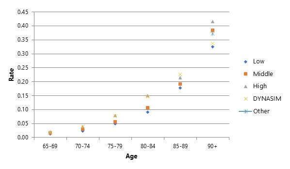FIGURE 3, Scatter Plot Chart: This figure compares DYNASIM's historic (2013-2017) prevalence projections with those from studies that use 5-year age bands. The x-values cover 5 year ranges starting at age 65 and go until 90 and older. The values include low, medium, high, other, and DYNASIM's. They rank them from highest to lowest within each age band rather than labeling each study. The values are from the authors' calculations from DYNASIM and Brookmeyer et al., Hurd et al., Li et al., Prince et al., and Stallard and Yashin.  DYNASIM's projections generally fall on the high end, except at ages 90 and older when it is closer to the lower prevalence of cognitive impairment.