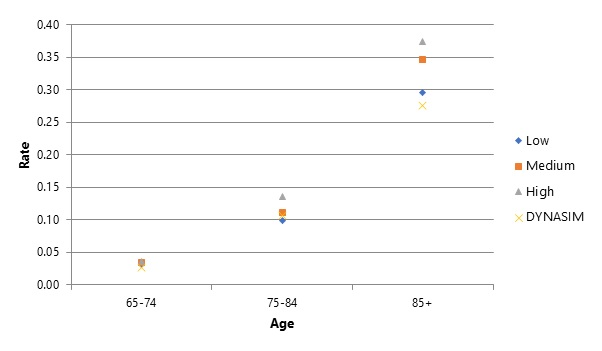 FIGURE 4, Scatter Plot Chart: This figure compares DYNASIM's prevalence projections with those from the literature that use 10-year age bands (65-74, 75-84, and 85+).  The values include low, medium, high, and DYNASIM's. They rank them from highest to lowest within each age band rather than labeling each study. The values are from the authors' calculations from DYNASIM, Brookmeyer et al., Hurd et al., Li et al., Prince et al., and Stallard and Yashin. For the 3 age bands, DYNASIM's projections generally fall on the lower end.