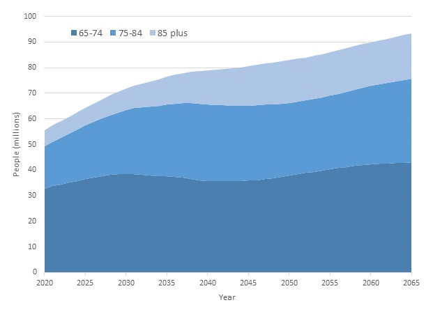 FIGURE 1, Area Chart: This figure shows 3 areas--representing ages 65-74, ages 75-84, and ages 85 and older. From 2020 to 2030, the groups ages 65-84 grow most rapidly. From 2030 to 2050, growth becomes more rapid for those ages 85 and older, when LTSS needs are highest.