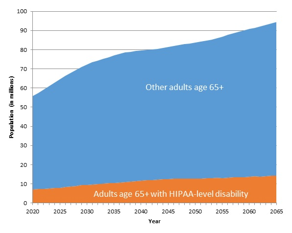 FIGURE 3, Area Chart: The total population ages 65 and older is projected to increase by about 69%: from 55.7 million in 2020 to 94.4 million in 2065. The number of people with significant levels of disability is expected to nearly double, increasing from 7.2 million to 14.3 million.