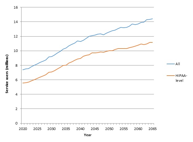 FIGURE 5, Line Chart: This figure shows 2 lines. The higher line, for all people, shows that the number of paid service users is projected to increase from 7.4 million in 2020 to 14.4 million in 2065. The lower life, for people with HIPAA-level disabilities,shows an increase in paid LTSS users from 5.5 million in 2020 to 11.1 million in 2060.