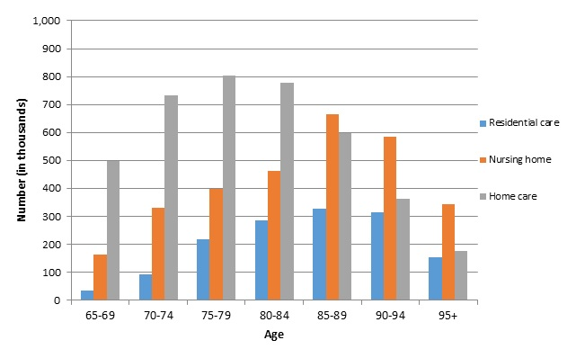 FIGURE 6A, Bar Chart: This graph shows bars for 3 series,  residential care, nursing home care, and home care, for 7 age groups: 65-69, 70-74, 75-79, 80-84, 85-89, 90-94, and 95 and older. The graph shows that nursing home care is most prevalent at older ages. Home care is somewhat more concentrated at lower ages. Residential care, which is the least prevalent service, falls in between.
