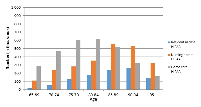 FIGURE 6B, Bar Chart: This graph shows bars for 3 series,  residential care, nursing home care, and home care, for 7 age groups: 65-69, 70-74, 75-79, 80-84, 85-89, 90-94, and 95 and older. The graph shows that nursing home care is most prevalent at older ages. Home care is somewhat more concentrated at lower ages. Residential care, which is the least prevalent service, falls in between.