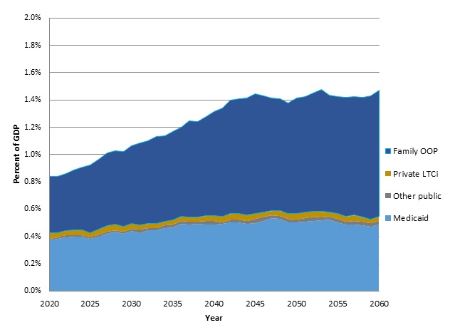 FIGURE 7A, Area Chart: This figure shows how total payments from 4 different payers will change from 2020 through 2060. Medicaid is projected to remain relatively stable as a percent of GDP, increasing by about 30%. Family OOP expenses are projected to more than double as a percent of GDP.