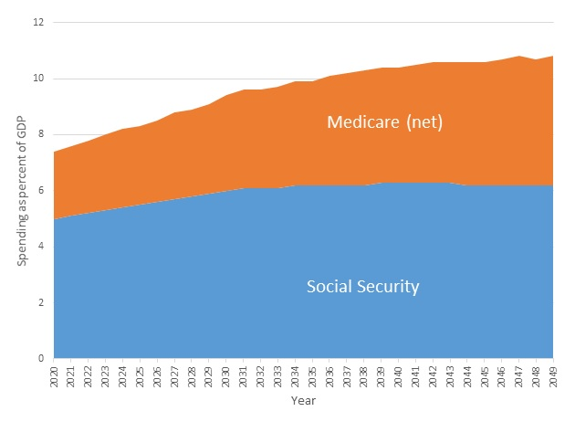 FIGURE 8, Area Chart: This figure displays Social Security and Medicare expenditures as a percent of GDP from 2020 through 2049. Medicare spending is net of offsetting receipts. Social Security spending increases from 5% of GDP in 2020 to 6.3% in 2039-2043 and then falls to 6.2% through 2049. Net Medicare expenses steadily increase from 2.4% of GDP to 4.6% of GDP.