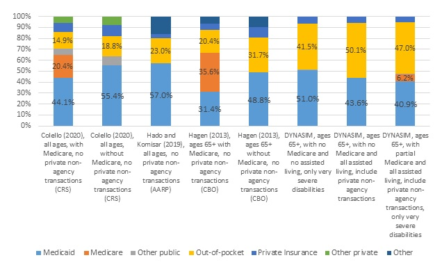FIGURE 9, Stacked Bar Chart: This figure displays 8 bars which show how payer percentages shift in 4 different sources (Colello 2020; Hado and Komisar 2019; Hagen 2013; and DYNASIM) depending on the sample (all ages, or 65 and older) and what LTSS are included (post-acute, assisted living, private non-agency transactions). Shares covered by Medicaid increase when Medicare is included but decrease when assisted living and private non-agency transactions are included.