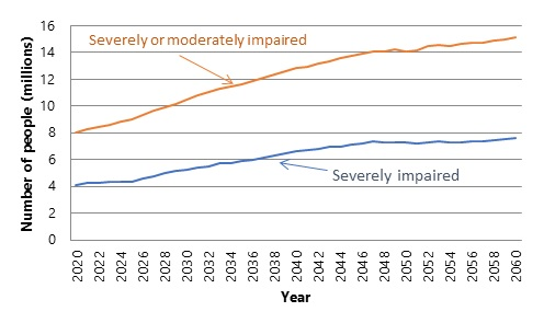 FIGURE 1, Line Chart: The chart shows that the number of people who are severely cognitively impaired is projected to increase from about 4 million in 2020 to nearly 8 million by 2060. It also shows that the number of people who are either severely or moderately cognitively impaired with increase from 8 million in 2020 to over 15 million in 2060.