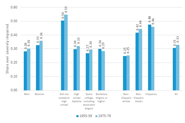 FIGURE 2, Bar Chart: The chart shows 10 sets of 2 bars each. The 2 bars in each set display outcomes for 2 birth cohorts: 1955-59 and 1975-79. Groups of bars compare men and women, 2 education groups (did not complete high school, high school diploma, and bachelor's degree or higher), 3 race-ethnicity groups (non-Hispanic Whites, non-Hispanic Blacks, and Hispanics), and all people. The projected total share ever impaired is 31% in the early cohort and 33% in the later cohorts. Women are more likely to be impaired than men. Those wih less than a high school diploma are much more likely to be impaired than those with more education. Likewise, non-Hispanic Blacks and Hispanics are more likely ever to be impaired than non-Hispanic Whites.