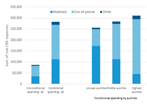 FIGURE 5, Stacked Bar Chart: The figure shows a total of 5 bars. Each bar consistents of 3 segments, a base which depicts average Medicaid costs, a middle segment which depicts out-of-pocket costs, and then the top segment that depicts other costs, for example costs paid for by private long-term care insurance or community agencies.The first bar shows unconditional costs, so including people who never develop SCI. It shows total costs of about $80,000, with Medicaid and out-of-pocket costs the dominant payers. The second bar shows averages costs only for those who develop SCI. Average costs for this group are closer to 280,000. The next 3 bars show conditional averages for those in the lowest, middle, and highest income quintiles. It shows a modest income gradient in spending. In the lowest quintile, Medicaid is the predominent payer. In the highest quintile, families pay for most costs out-of-pocket.